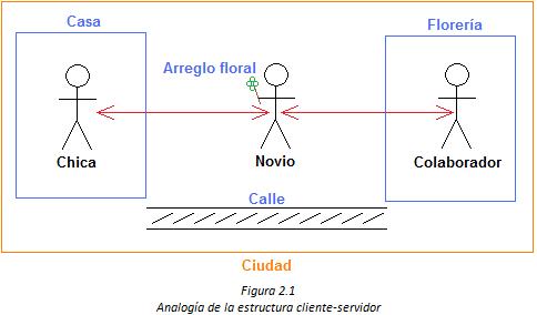 analogia de la estructura cliente servidor