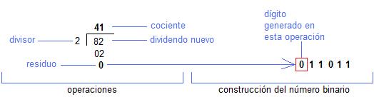 Proceso de conversion de decimal a binario