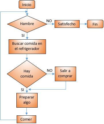 Algoritmos diagramas de flujo y pseudocdigo blog de pgina web leon ejemplo de diagrama de flujo ccuart Gallery