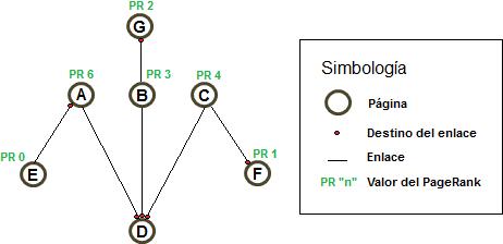 Fig. 1.2 Ejemplo para ilustrar el funcionamiento del algoritmo Pagerank